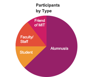 Alumnus/a 113, Student 22, Faculty/Staff 26, Friend of MIT 19